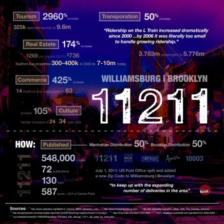Williamsburg Brooklyn 11211